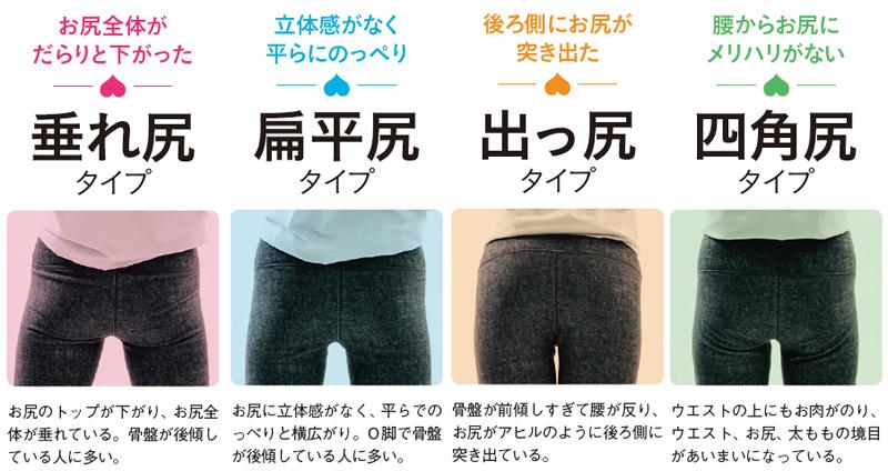 お尻のタイプは4種類に分けられる