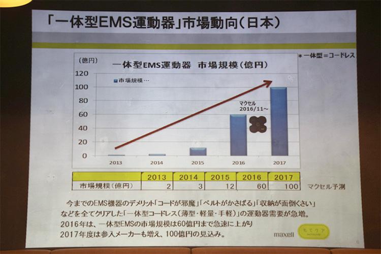 EMS運動器の市場は2015年から拡大